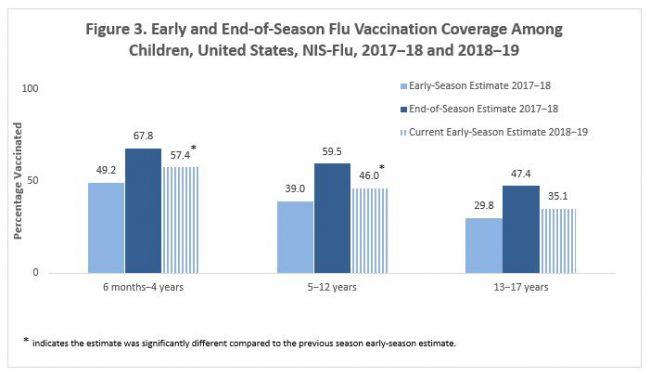 figura 3: cobertura de la vacunación contra la influenza para principios y fines de la temporada
