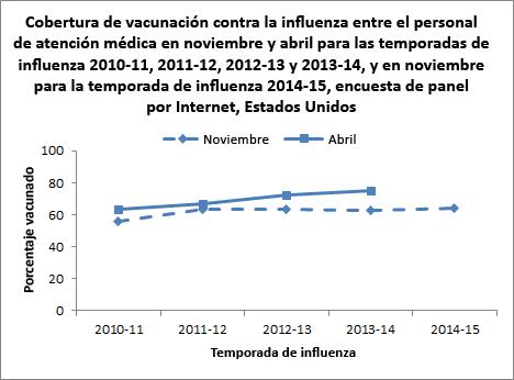 Figura 1. Cobertura de vacunación contra la influenza entre el personal de atención médica entre noviembre y abril, en las temporadas de influenza 2010-11, 2011-12, 2012-13 y 2013-14; y en noviembre durante la temporada de influenza 2014-15, encuesta de panel por Internet, Estados Unidos