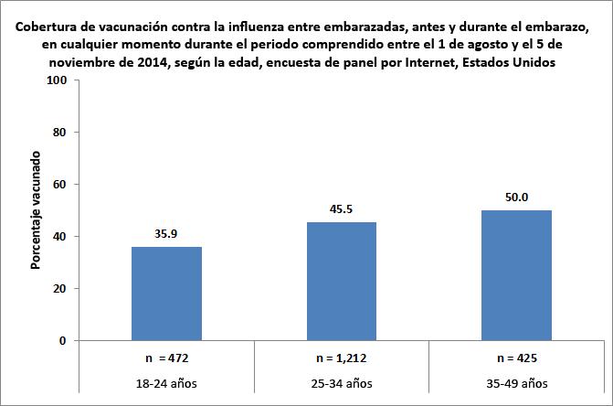 Figura 2. Cobertura de vacunación contra la influenza antes y durante el embarazo, en mujeres que estuvieron embarazadas en cualquier momento entre el 1 de agosto y el 5 de noviembre del 2014, según la edad, encuesta de panel por Internet, Estados Unidos