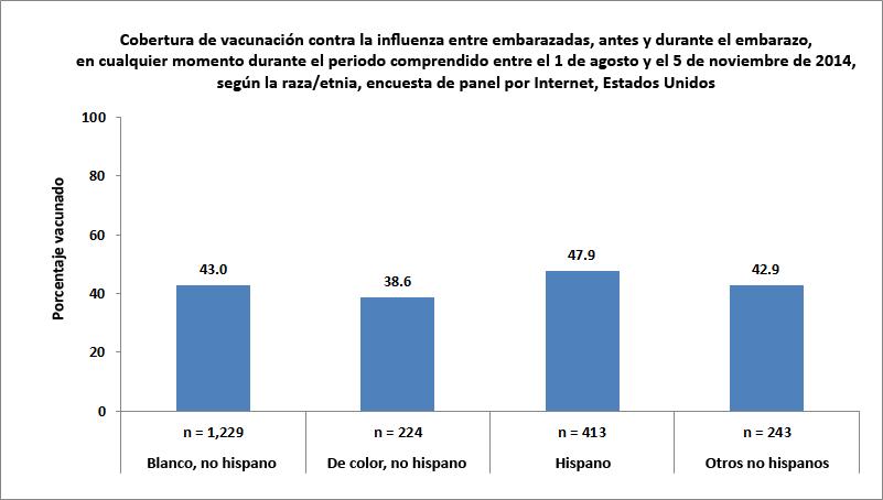 Figura 3. Cobertura de vacunación contra la influenza antes y durante el embarazo, en mujeres que estuvieron embarazadas en cualquier momento entre el 1 de agosto y el 5 de noviembre del 2014, según la raza/etnia, encuesta de panel por Internet, Estados Unidos