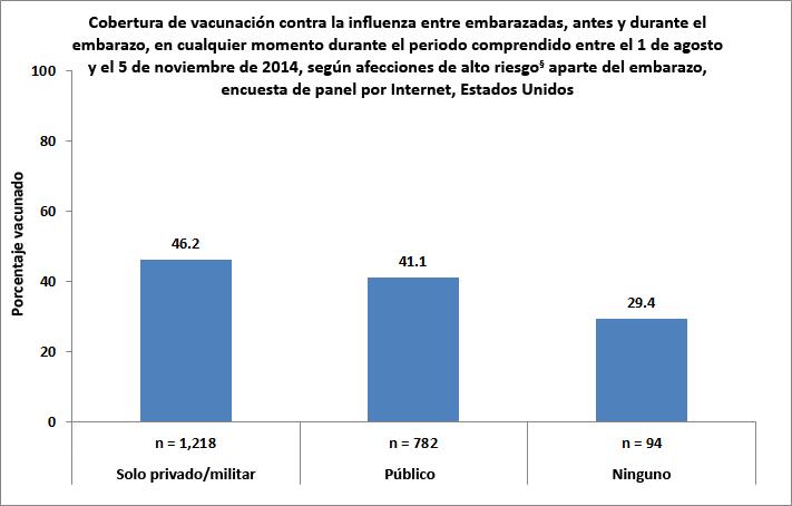 Figura 5. Cobertura de vacunación contra la influenza antes y durante el embarazo, en mujeres que estuvieron embarazadas en cualquier momento entre el 1 de agosto y el 5 de noviembre del 2014, según tipo de seguro médico, encuesta de panel por Internet, Estados Unidos