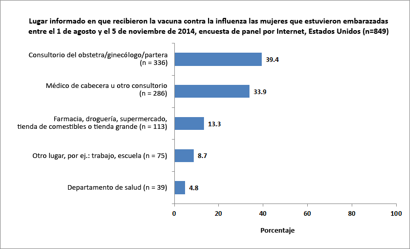 Figura 8. Lugar informado en que recibieron la vacuna contra la influenza las mujeres que estuvieron embarazadas entre el 1 de agosto y el 5 de noviembre del 2014, encuesta de panel por Internet, Estados Unidos (n=849)