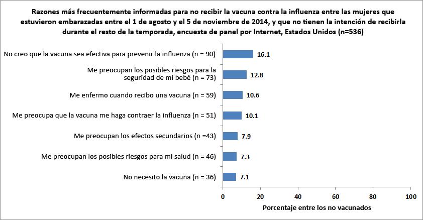 Figura 10. Razones más frecuentemente informadas para no recibir la vacuna contra la influenza entre las mujeres que estuvieron embarazadas entre el 1 de agosto y el 5 de noviembre del 2014, y que no tenían la intención de vacunarse durante el resto de la temporada de influenza, encuesta de panel por Internet, Estados Unidos (n=536)