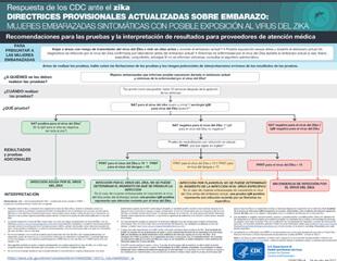 Directrices provisionales actualizadas sobre el embarazo: recomendaciones para pruebas e interpretaciones en el caso de una mujer embarazada con posible exposición al virus del Zika - Estados Unidos (incl.