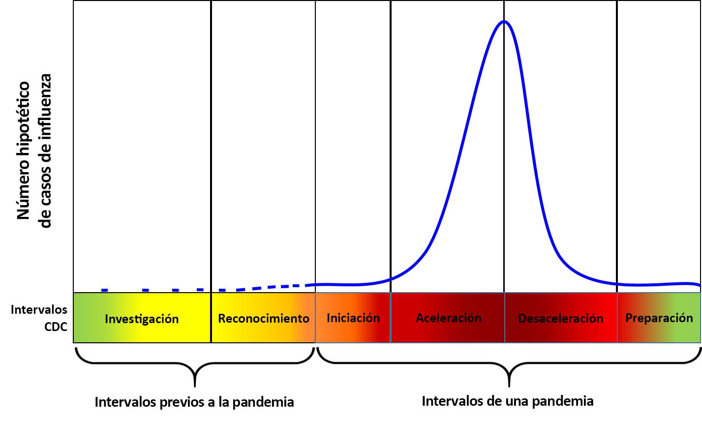 Cuadro: marco de preparación y respuesta ante pandemias de nuevo virus de la influenza A: intervalos de los CDC {[#0]}
