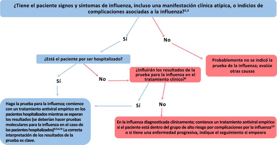 Figura: Guía para considerar pruebas de detección de la influenza cuando los virus de la influenza están circulando en la comunidad (más allá de la historia de vacunación contra la influenza)