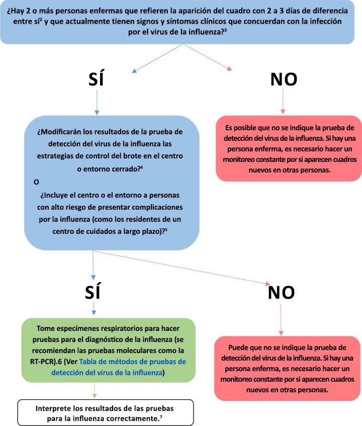 Figura: Guía para usar las pruebas de diagnóstico del virus de la influenza para investigar brotes en entornos institucionales u otros entornos cerrados