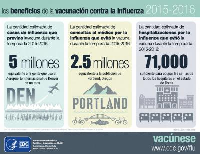 Los beneficios de la vacunación contra la influenza 2015-2016