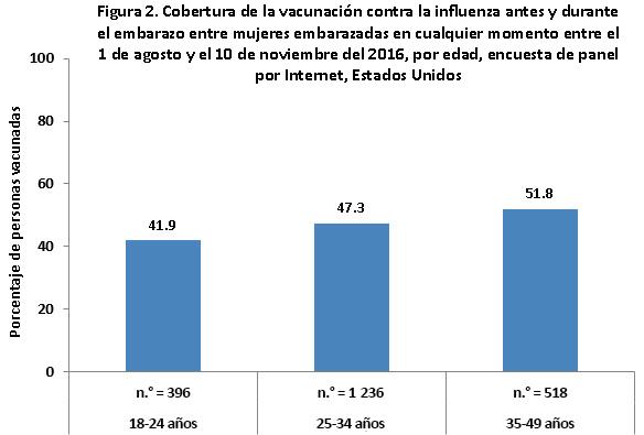 Figura 2. Cobertura de vacunación contra la influenza antes y durante el embarazo, en mujeres que estuvieron embarazadas en cualquier momento entre el 1 de agosto y el 10 de noviembre del 2016, según la edad, encuesta de panel por Internet, Estados Unidos