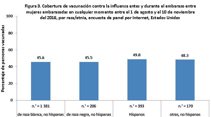 Figura 3. Cobertura de vacunación contra la influenza antes y durante el embarazo, en mujeres que estuvieron embarazadas en cualquier momento entre el 1 de agosto y el 10 de noviembre del 2016, según la raza/etnia, encuesta de panel por Internet, Estados Unidos
