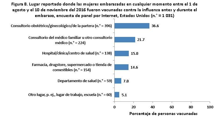 Figura 8: Lugares reportados donde mujeres que estuvieron embarazadas en cualquier momento entre el 1 de agosto y el 10 de noviembre del 2016 fueron vacunadas contra la influenza, antes o durante el embarazo, encuesta de panel por Internet, Estados Unidos (n.º =1,145)