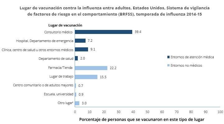 Lugares de vacunación contra la influenza entre adultos, Estados Unidos,Sistema de vigilancia de factores de riesgo del comportamiento (BRFSS), temporada de influenza 2014-15