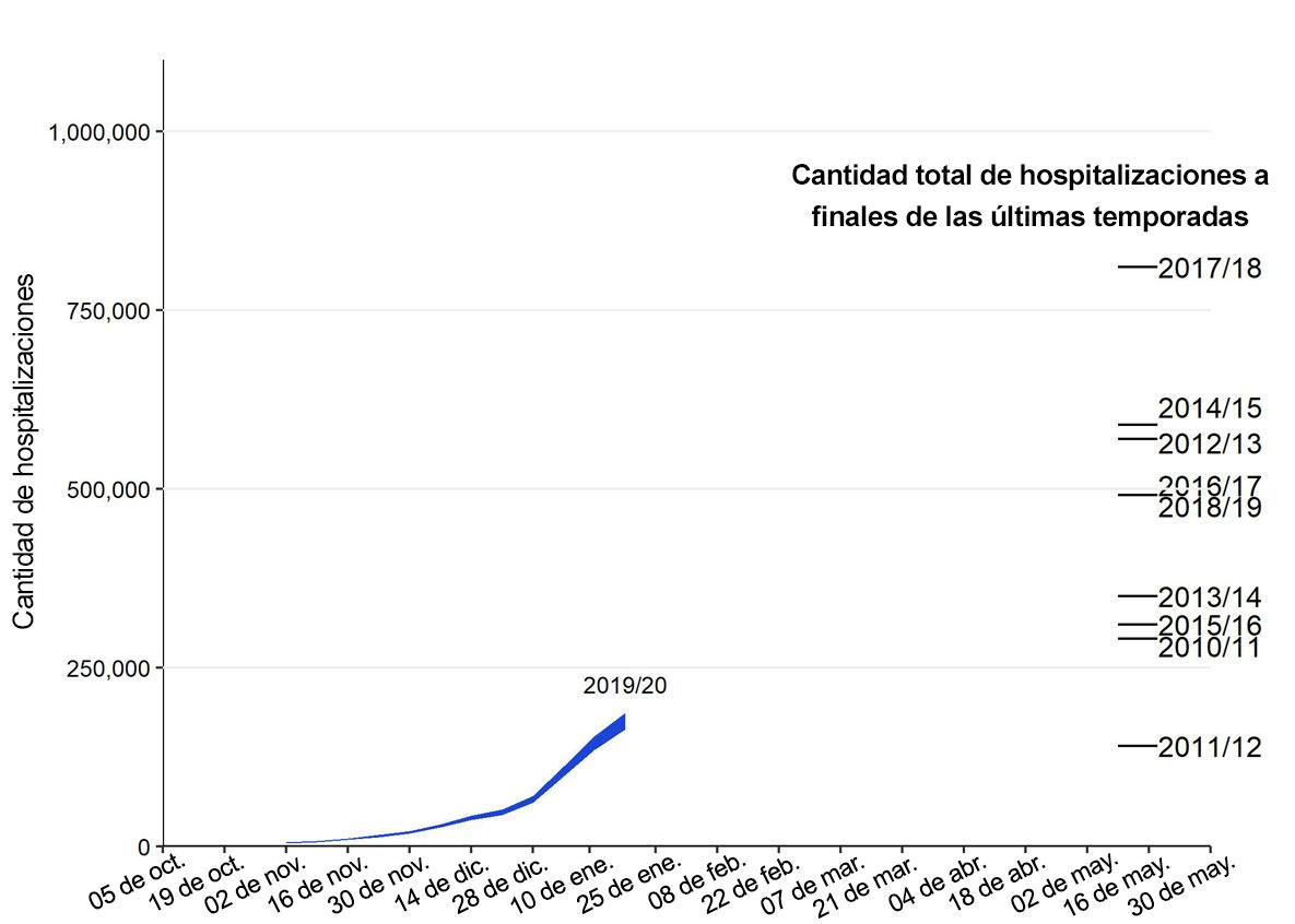 Estimaciones preliminares acumulativas de hospitalizaciones en los EE. UU. durante la temporada de influenza 2019-2020