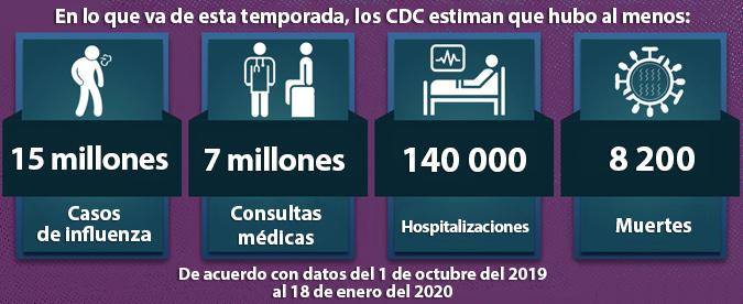 Estimaciones preliminares de la carga de la influenza durante la temporada 2019-2020