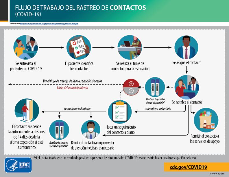 Diagrama del rastreo de contactos